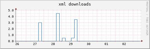XML-Downloads
